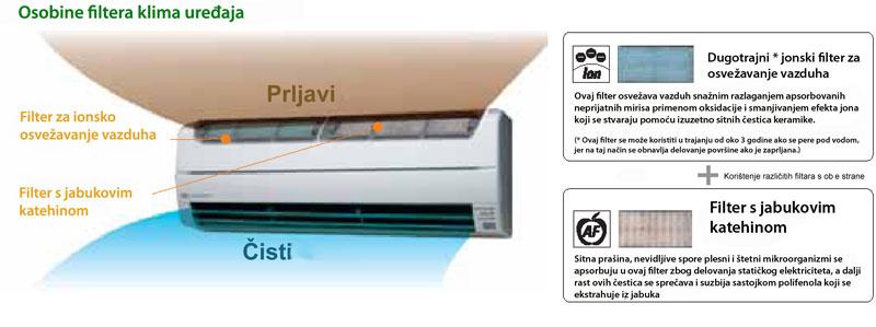 Fujitsu-klima-uredaj-prodaja beograd