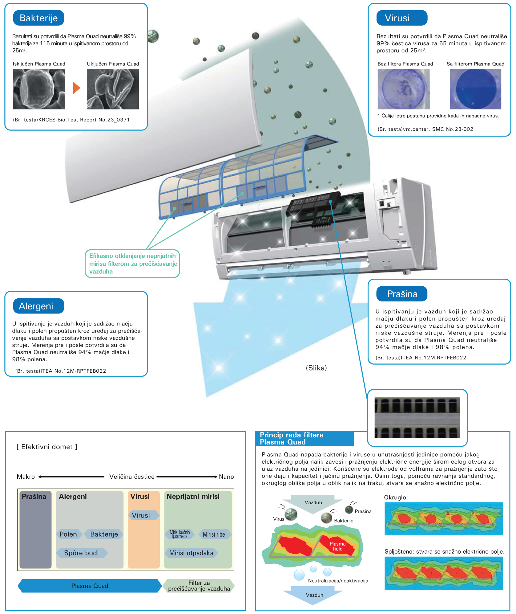 Mitsubishi Electric klima plazma filteri