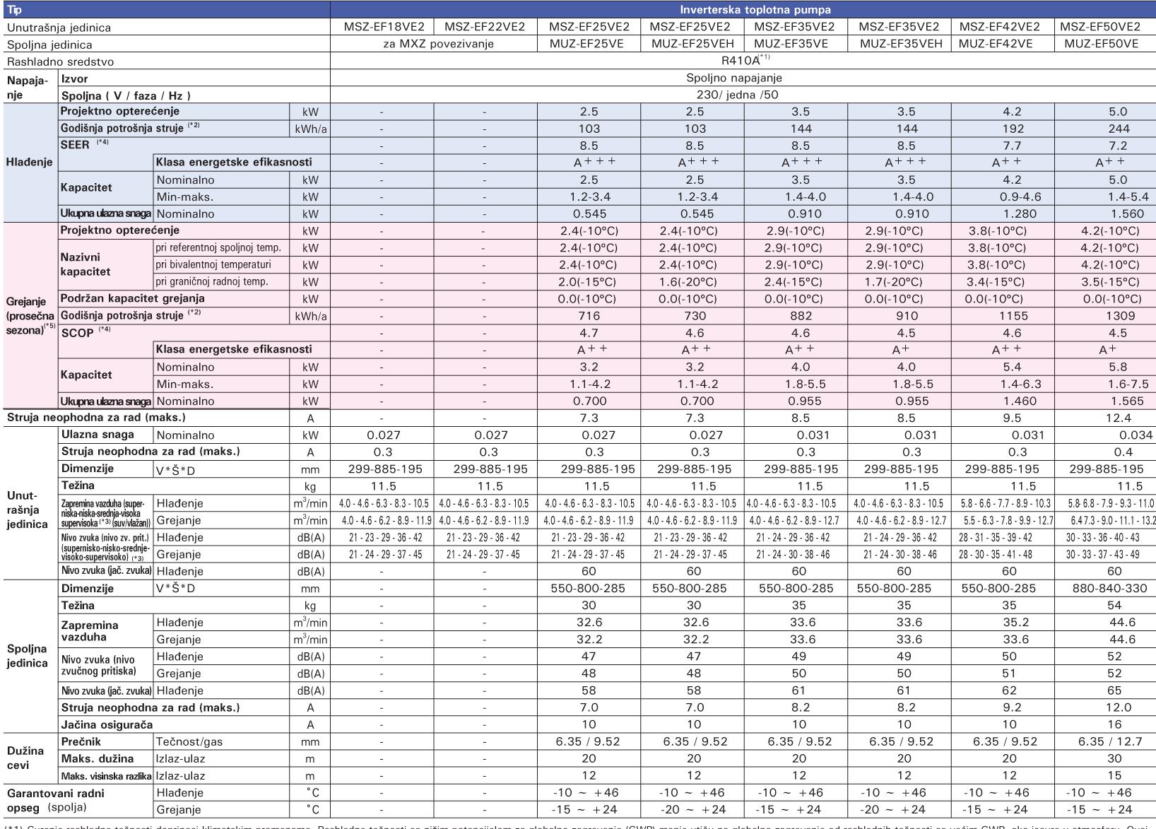 Mitsubishi Electric - tabela Kirigamine ZEN