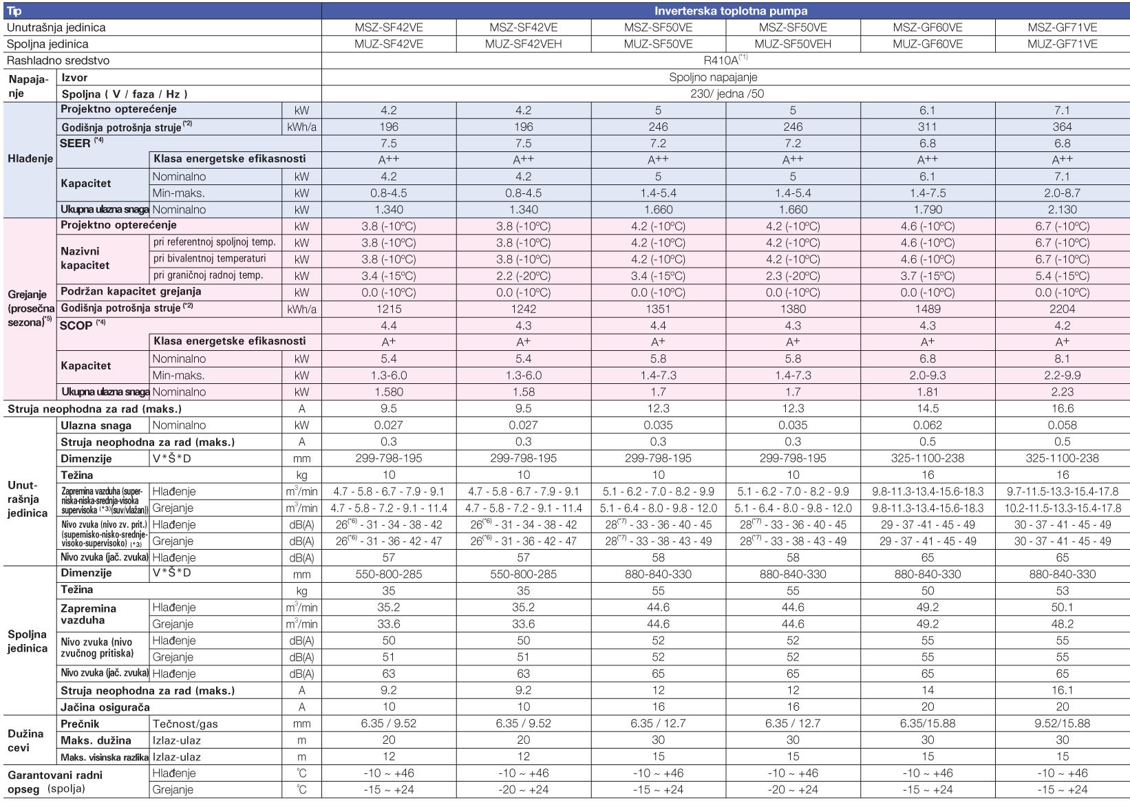 Tabela MSZ-SF 42