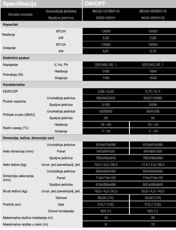 midea kasetne klime tabela PN