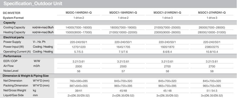 midea multi klime tabela