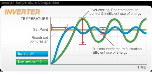 prednosti inverter klima uredjaja